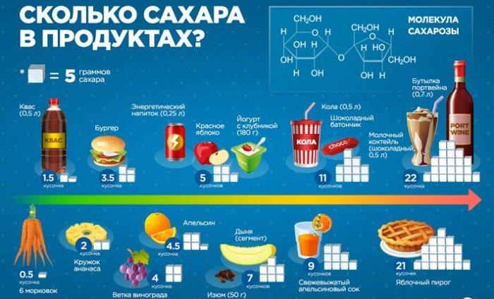 инфографика сахар
