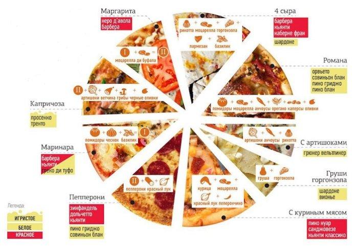 инфографика пицца и вино