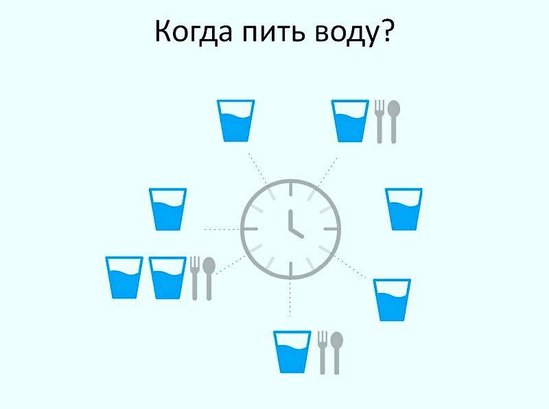 когда пить воду