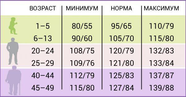 Вот какие показатели давления считаются нормальными в разном возрасте!