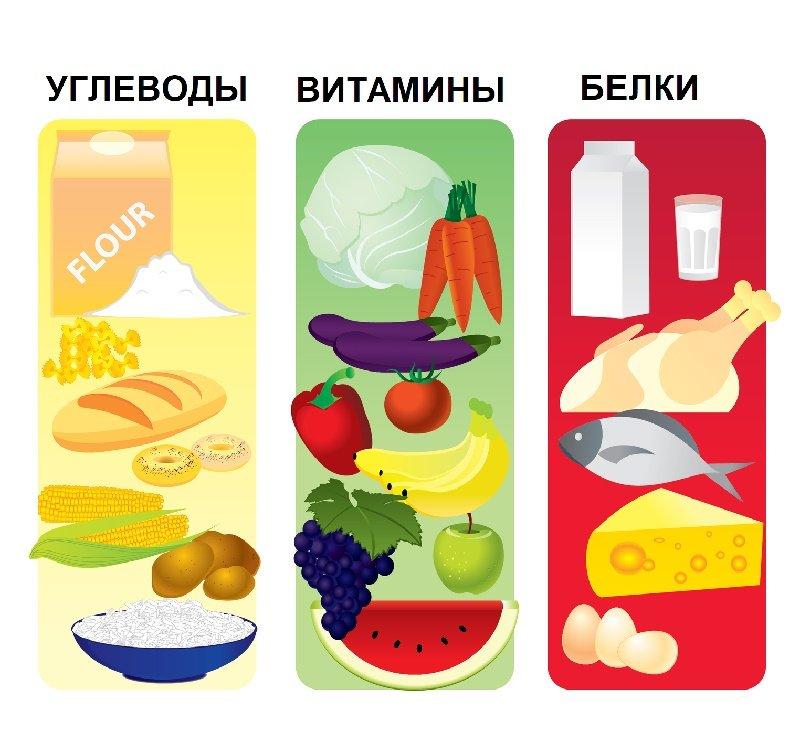 Углеводы При Атомной Диеты. 💛Атомная Диета: правила похудения, меню, преимущества и недостатки