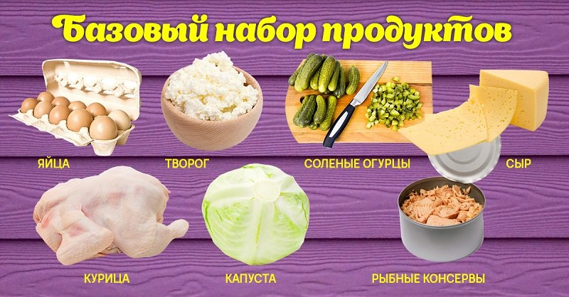 базовые продукты на неделю