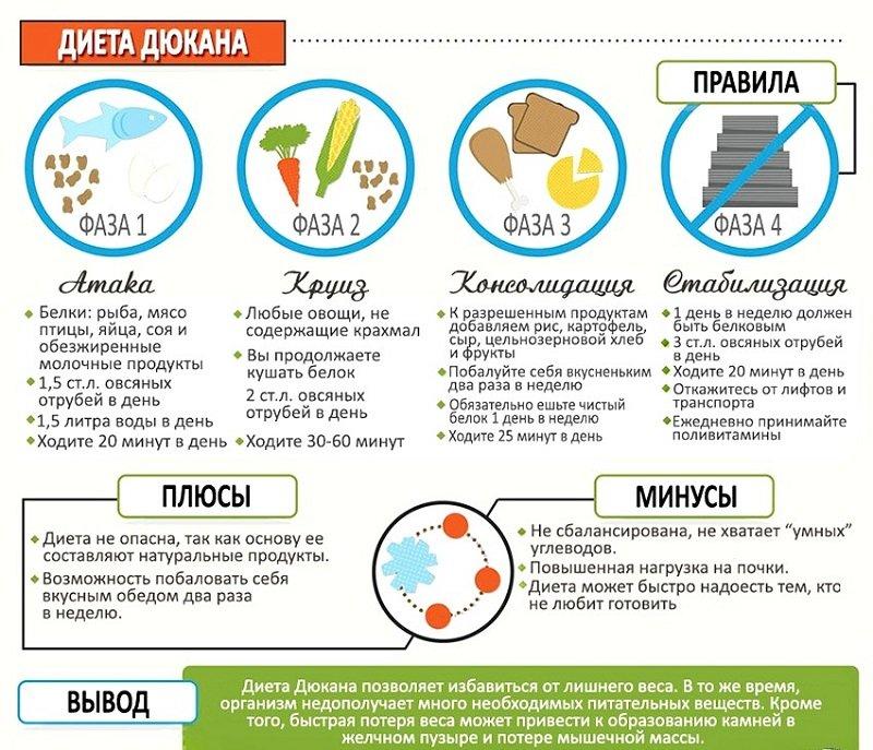 белковая диета дюкана меню на все этапы