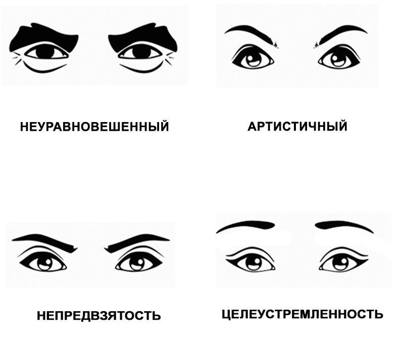 черты характера человека