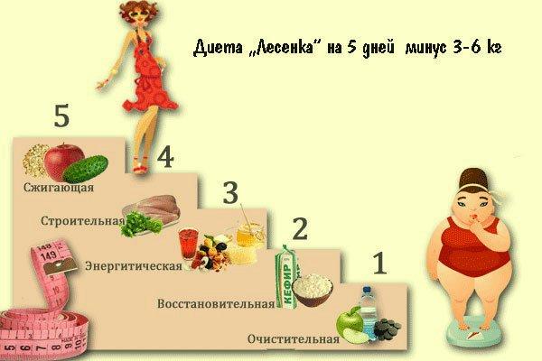 Экспресс диета на 5 дней 5 кг.