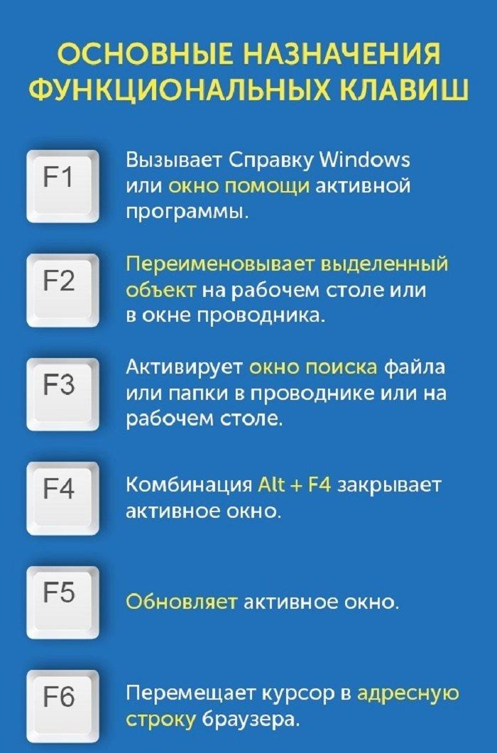 функциональные клавиши клавиатуры