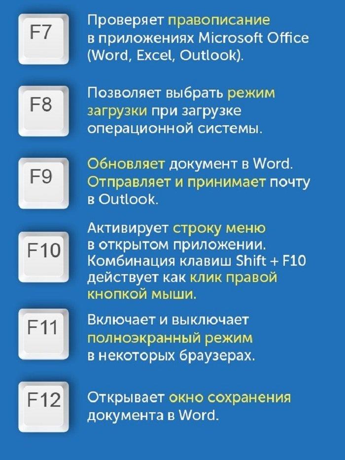 функциональные клавиши f