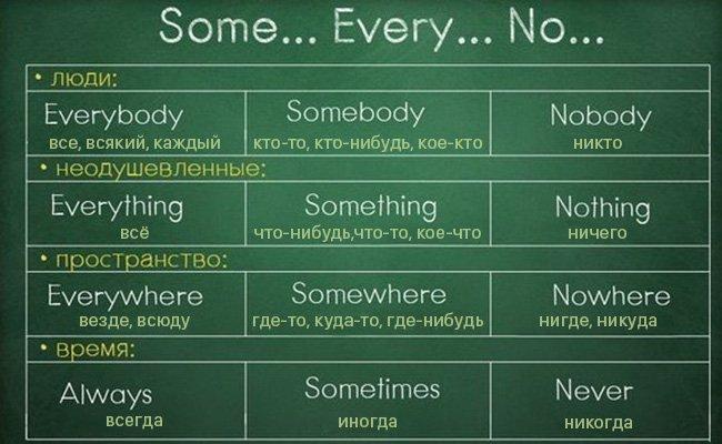 правила английского