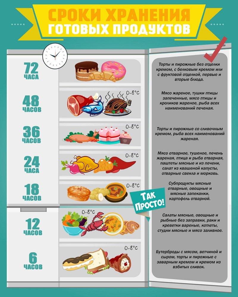 нормы хранения продуктов в холодильнике