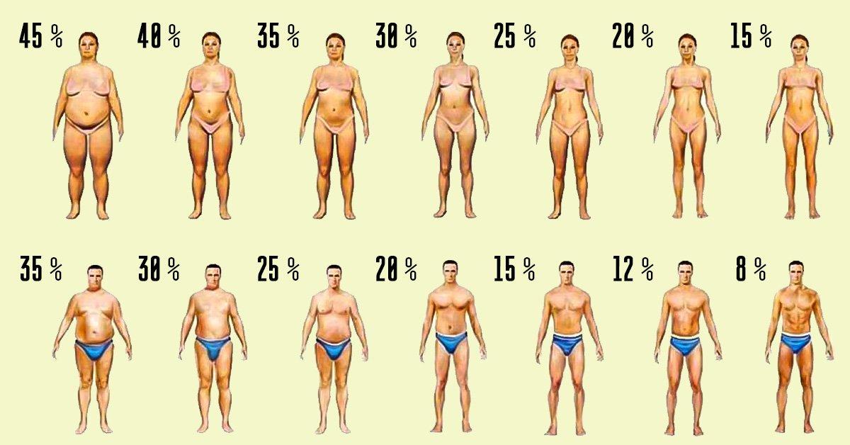 как быстро похудеть без затрат