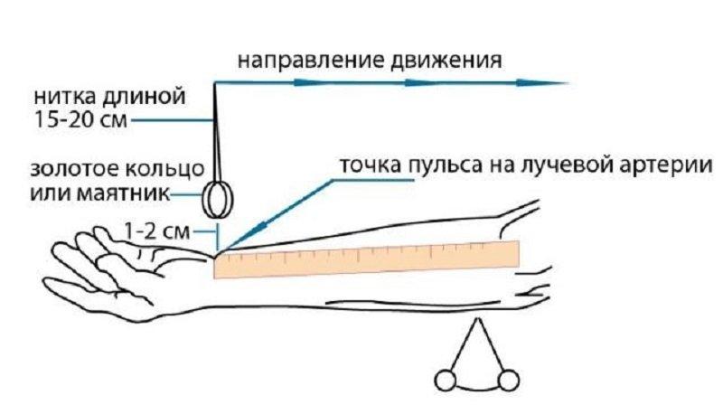 измерить давление без аппарата