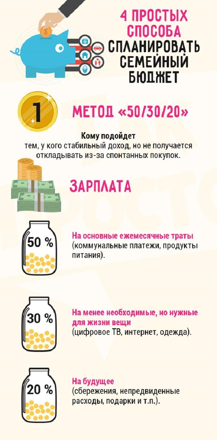 Как тратить деньги, чтобы на всё хватало... С этими советами такой вопрос тебя больше не побеспокоит!