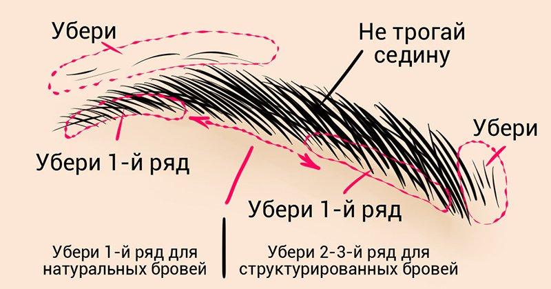 секрет идеальных бровей