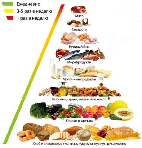 Как похудеть по группе крови 1 положительная