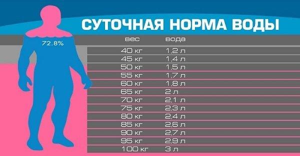 норма воды в день на кг. веса