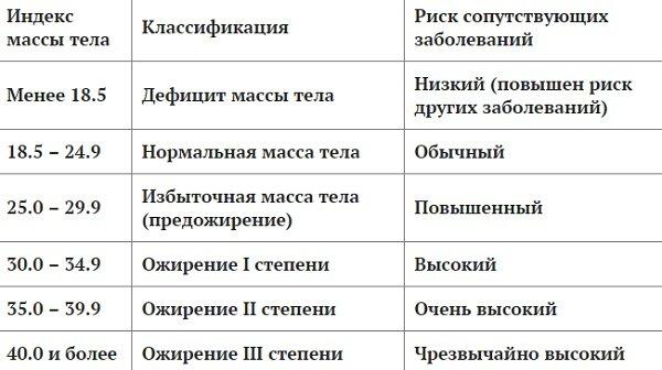 индекс кетле
