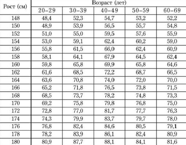 вес и возраст