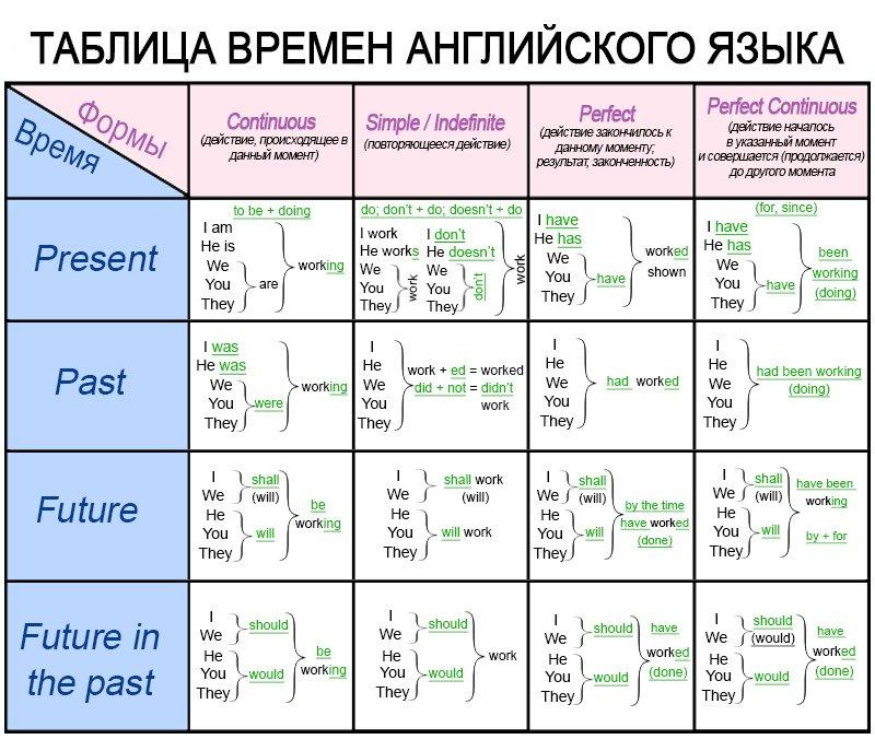 как выучить английский с нуля бесплатно