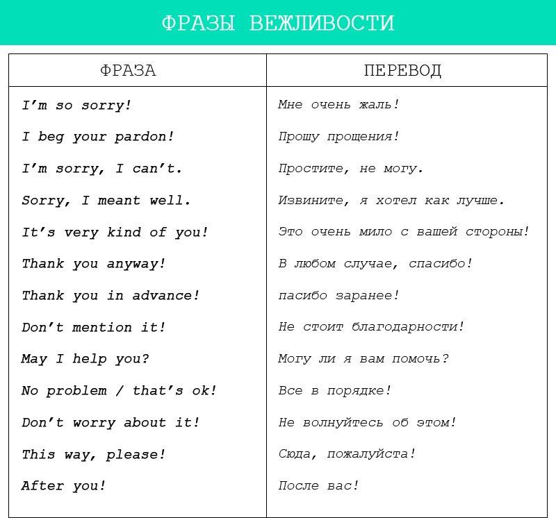 как выучить английский с нуля самостоятельно