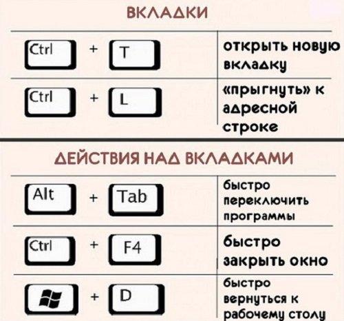 комбинация клавиш Windows