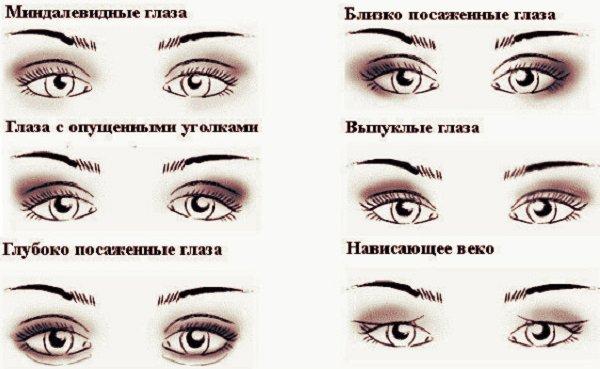 Фото с макияжем миндалевидных глаз