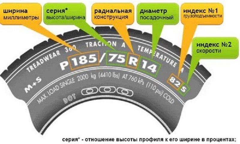 маркировка шин автомобиля