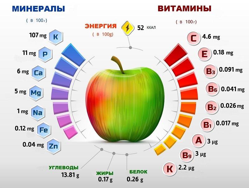 молодильные яблоки картинки