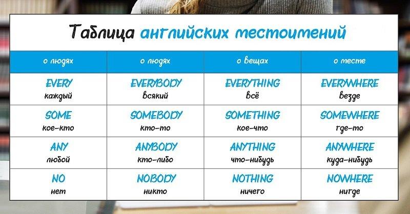 английские местоимения таблица