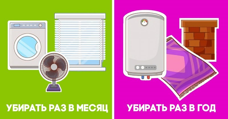план генеральной уборки кухни