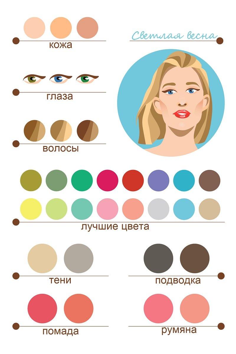 цветотипы в макияже