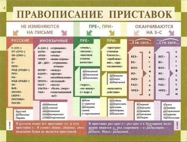 Повторив эти правила языка,