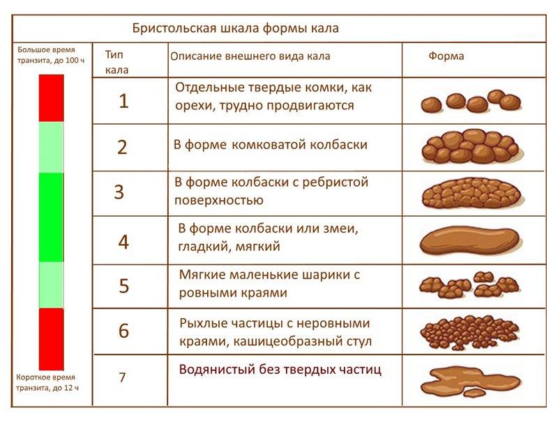 признаки болезни кишечника у мужчин