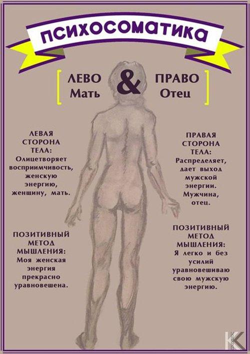 психосоматика сторон тела