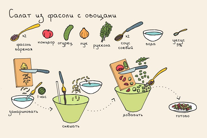 рецепт салата