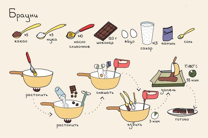 Рецепт быстро и легко десерт