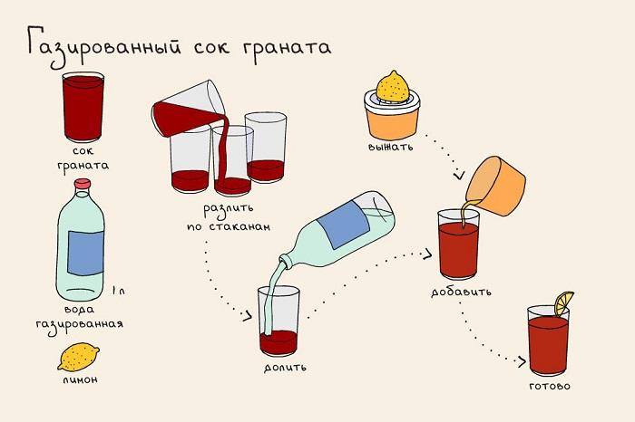 газированный сок граната
