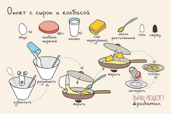 рецепт омлета