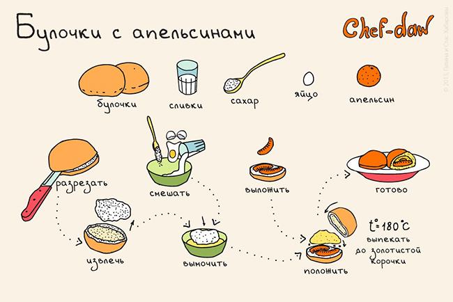булочки с апельсинами