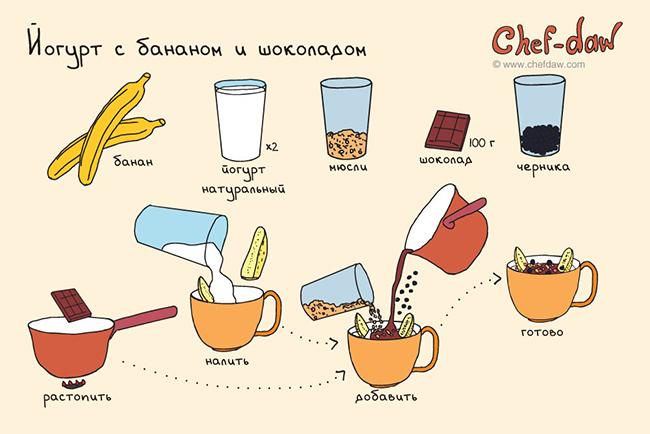 йогурт с бананом и шоколадом