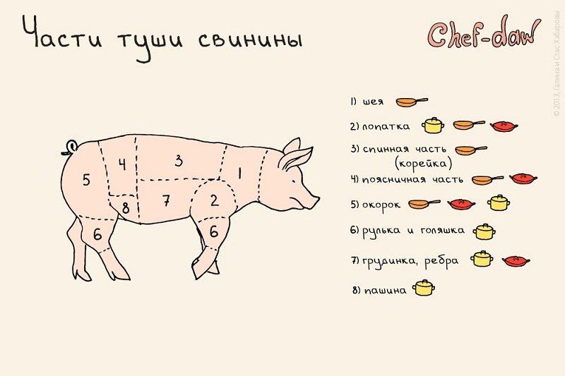 как правильно готовить