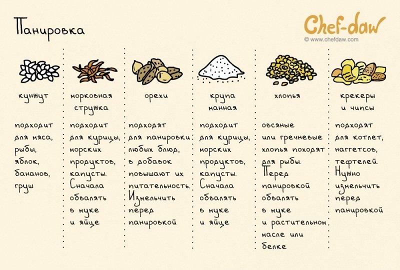 виды продуктов