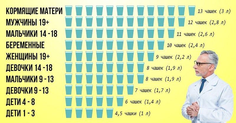 сколько нужно пить воды и зачем