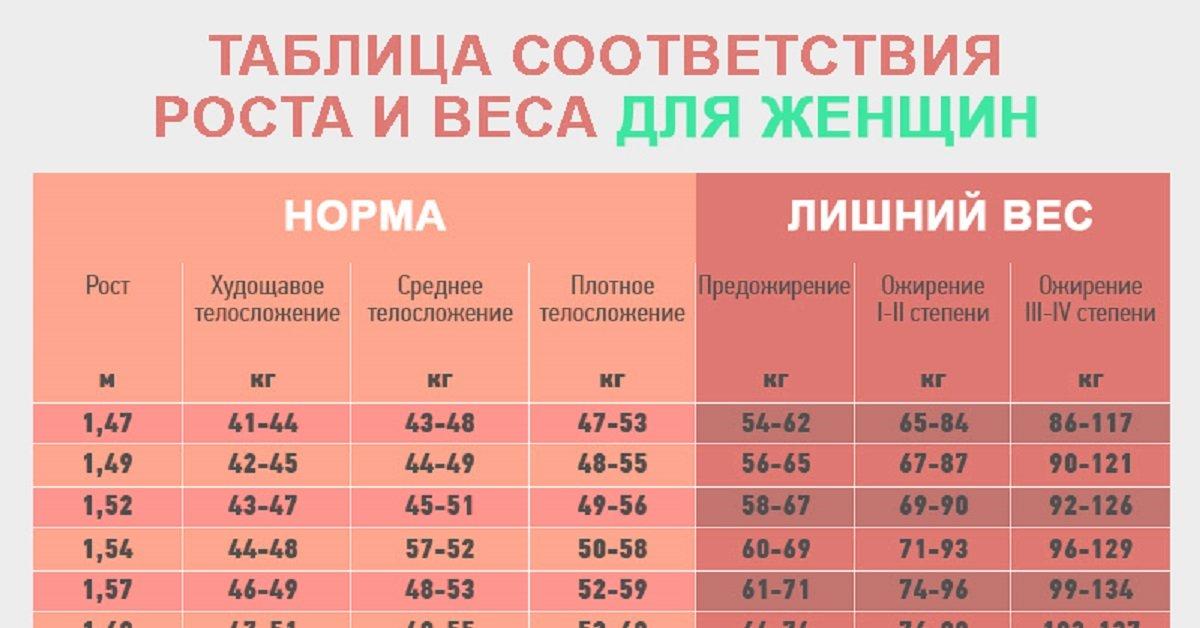 Рост и вес таблица 18 лет девушка