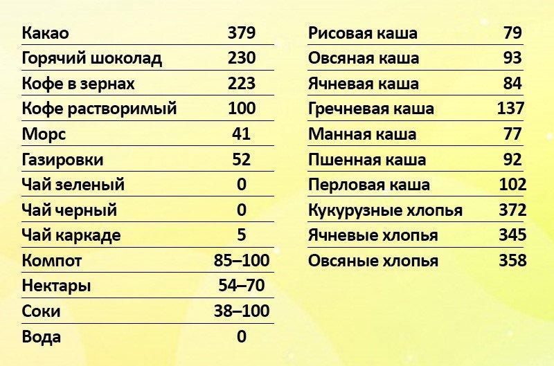 Таблица калорийности блюд
