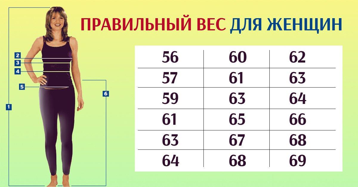 Таблица веса для женщин
