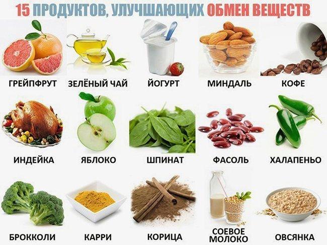 таблица продуктов для улучшения метаболизма