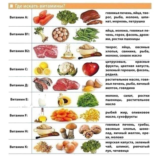 продукты с высоким содержанием витаминов