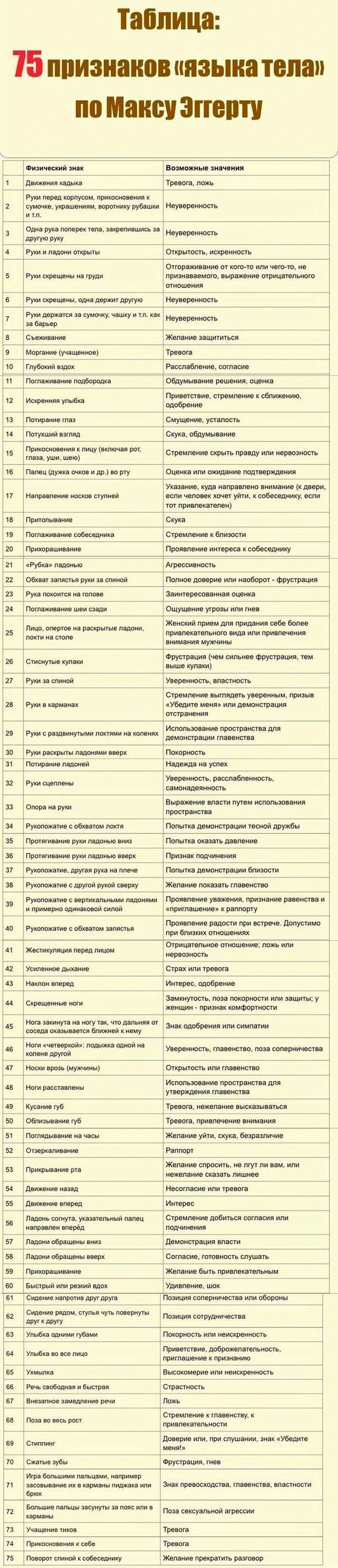таблица о тайнах языка тела